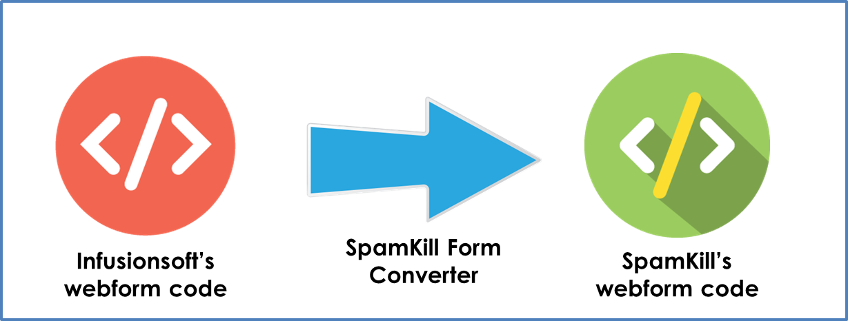 spamkill integration